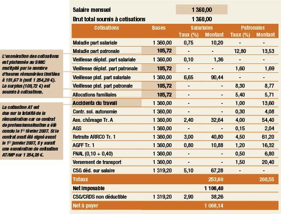 Contrat D Apprentissage Et Contrat De Professionnalisation